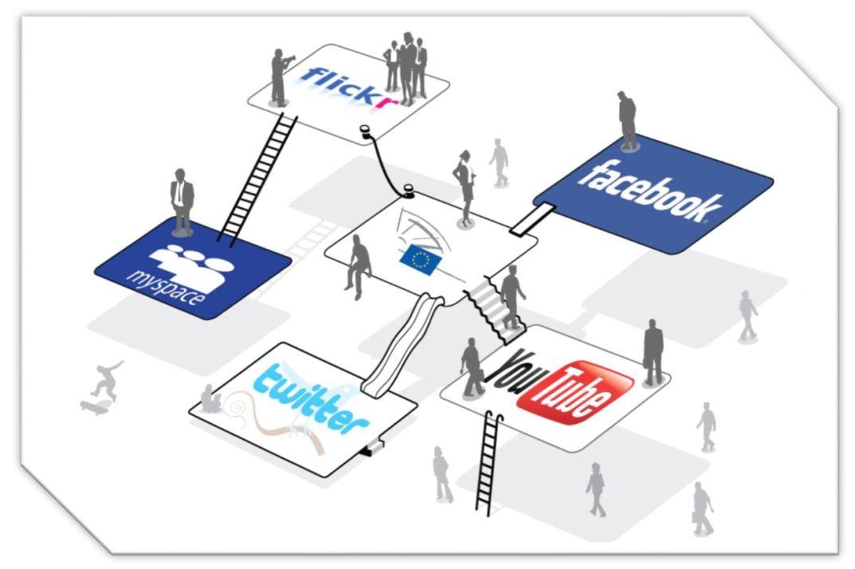 نقش رسانه های اجتماعی و تبلیغات اینترنتی