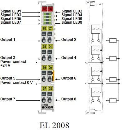 سیستم PLC ساخت بکهوف آلمان Beckhoff
