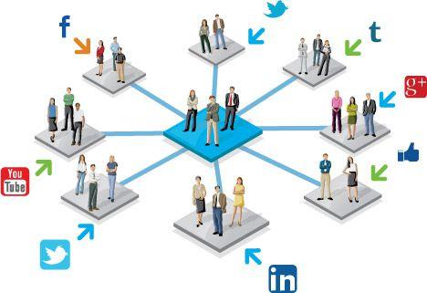 تاثیر تبلیغات اینترنتی در حوزه کسب و کار