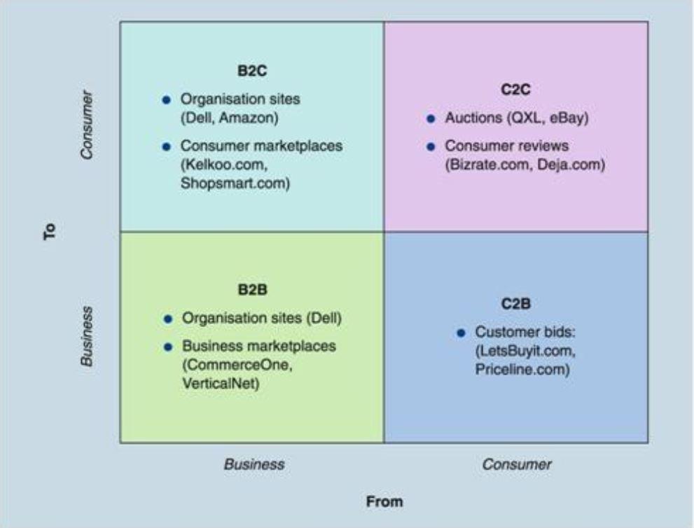 تعريف بازاريابی و تبلیغات اينترنتی