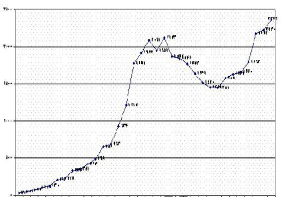 نمودار تبلیغات اینترنتی