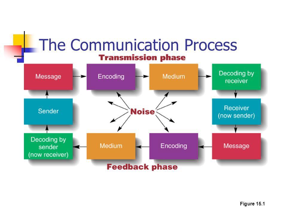 عناصر نه گانه فرایند ارتباط