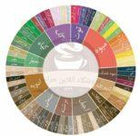 فروشگاه تخصصی قهوه حراجی | سایت فروش آنلاین قهوه در کرج